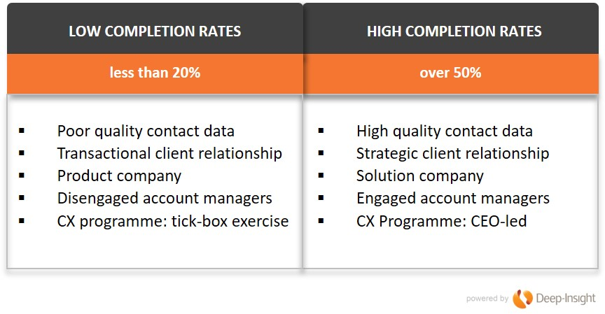 completion rates CX Programme