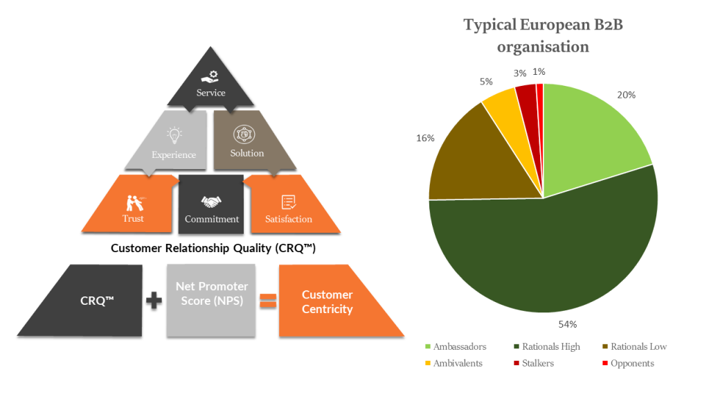 CRQ Net promoter Score Customer Experience Promoters Detractors Passives Actions