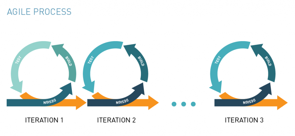 The Importance of Iteration